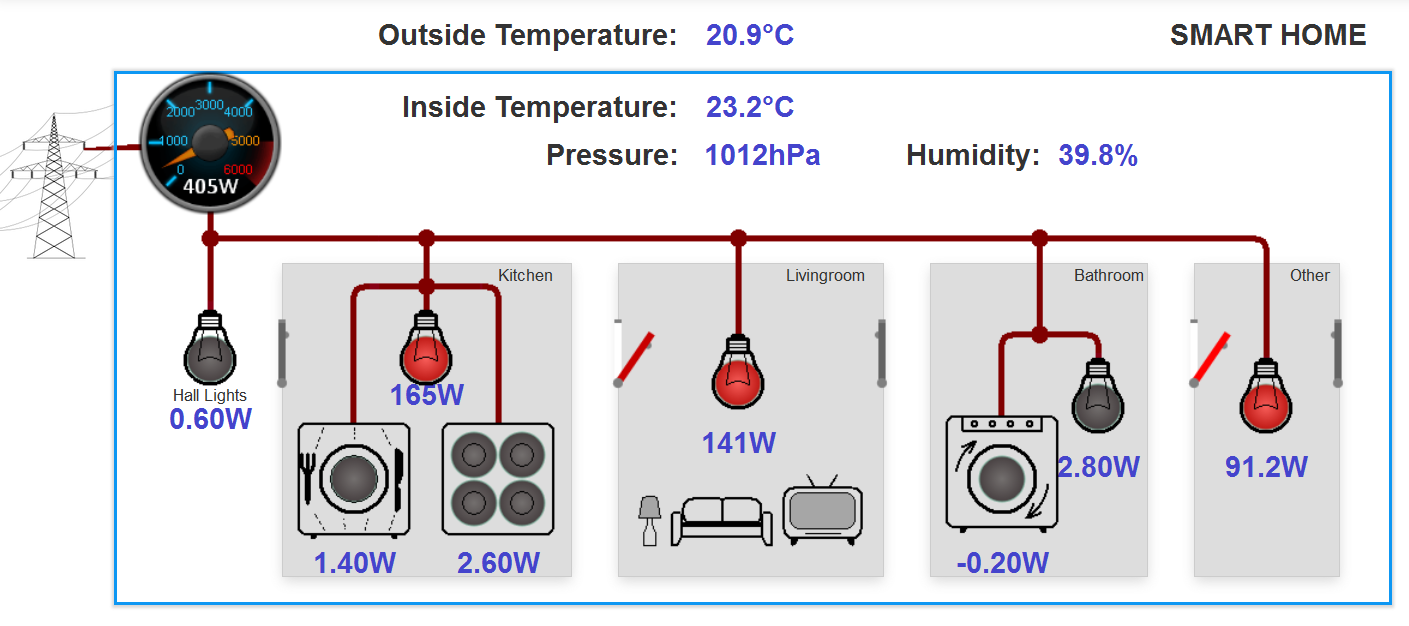Additional Environmental Sensors for Home Energy Monitoring System
